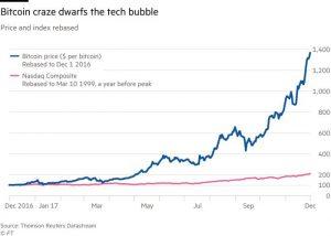 valore titolo ferrari acquista bitcoin canada